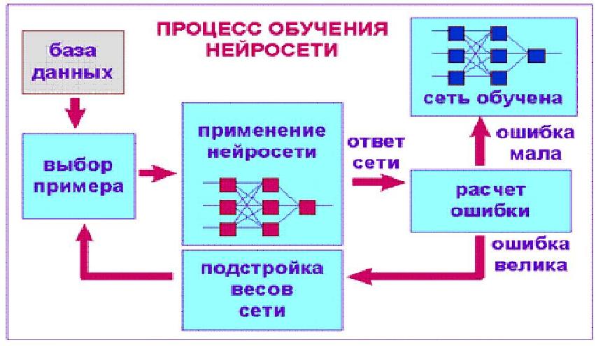 алгоритм обучения нейронной сети