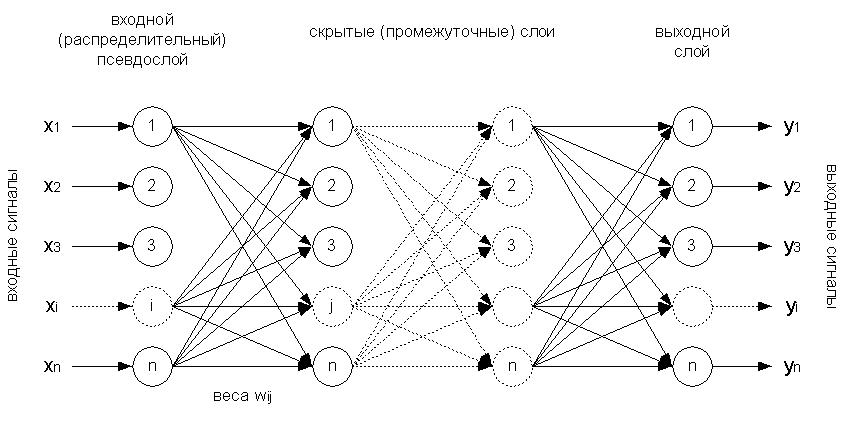 структура простейшей нейронной сети