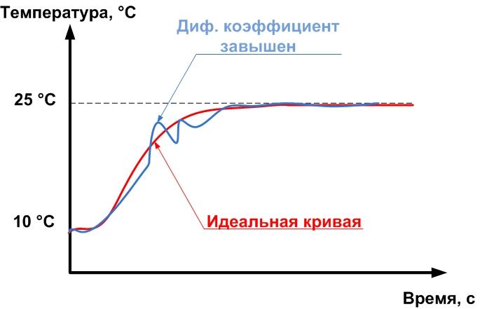 Настройка дифферинциального коэффициента пид