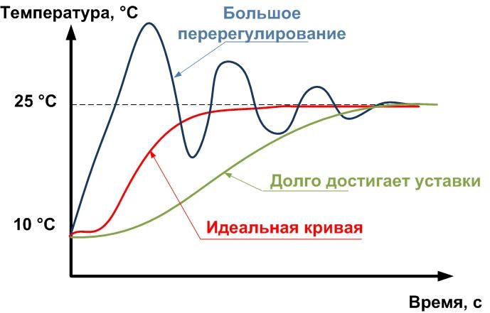 Настройка пропорционального коэффициента пид