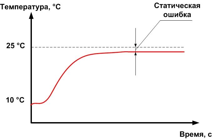статическая ошибка в пид-регулятора