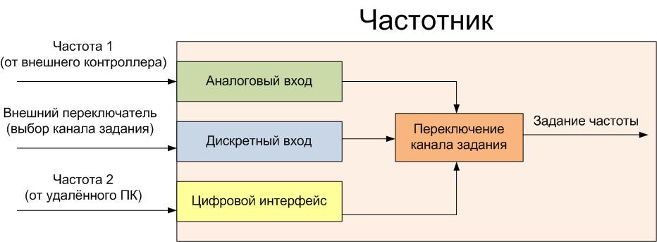 Принцип работы частотного преобразователя и критерии его