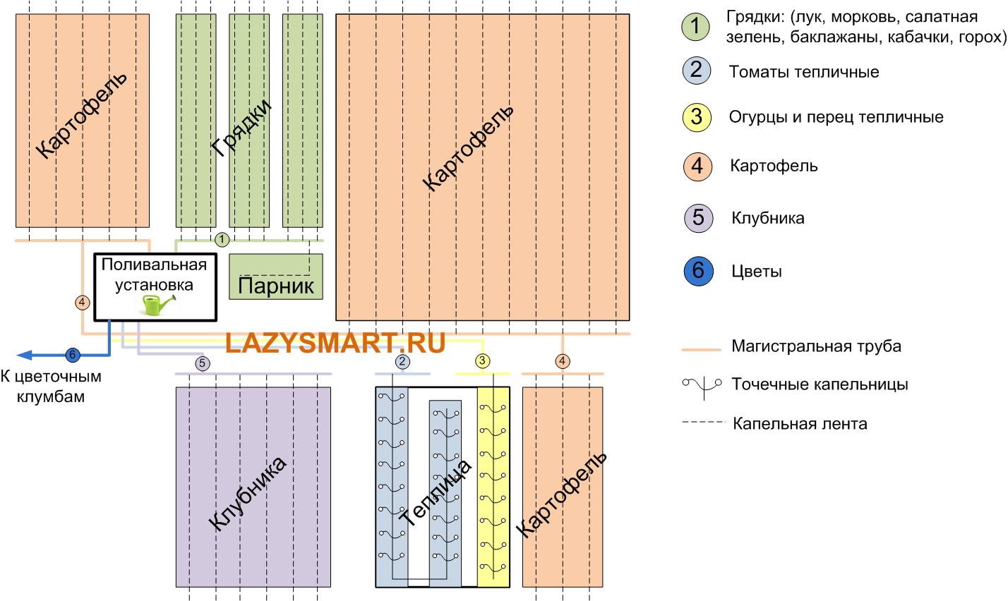 схема участка автополива