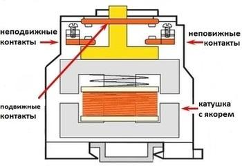 Схема магнитного пускателя с кнопками управления